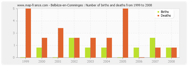 Belbèze-en-Comminges : Number of births and deaths from 1999 to 2008