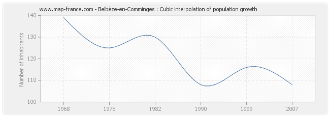 Belbèze-en-Comminges : Cubic interpolation of population growth