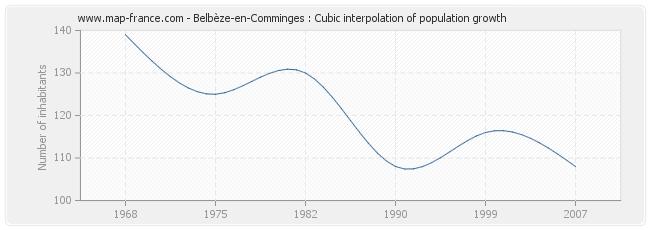 Belbèze-en-Comminges : Cubic interpolation of population growth