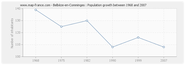 Population Belbèze-en-Comminges