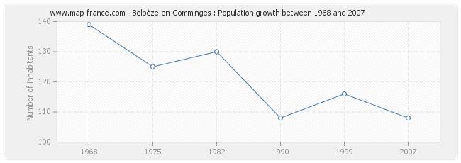 Population Belbèze-en-Comminges