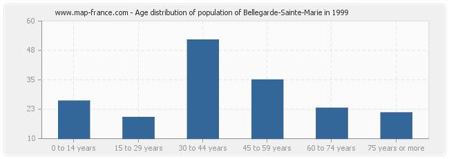 Age distribution of population of Bellegarde-Sainte-Marie in 1999
