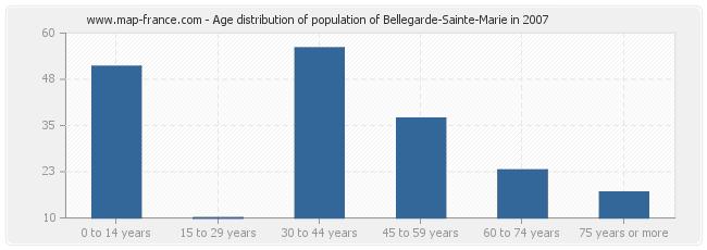 Age distribution of population of Bellegarde-Sainte-Marie in 2007