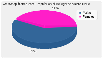 Sex distribution of population of Bellegarde-Sainte-Marie in 2007