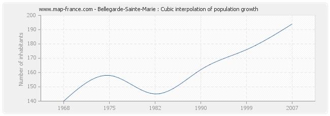 Bellegarde-Sainte-Marie : Cubic interpolation of population growth