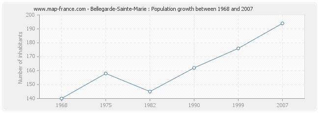 Population Bellegarde-Sainte-Marie