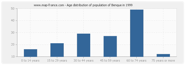 Age distribution of population of Benque in 1999