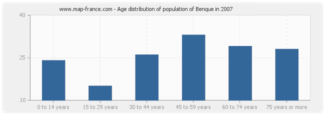 Age distribution of population of Benque in 2007