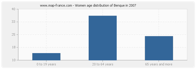 Women age distribution of Benque in 2007
