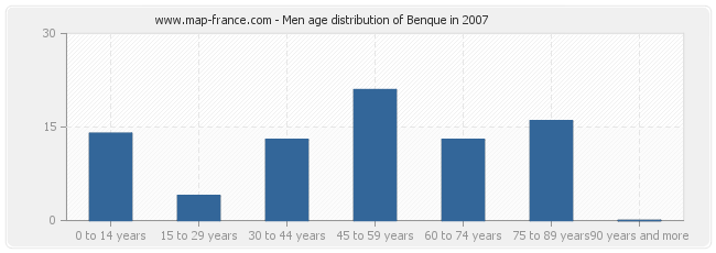 Men age distribution of Benque in 2007