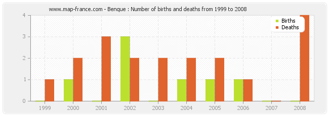 Benque : Number of births and deaths from 1999 to 2008