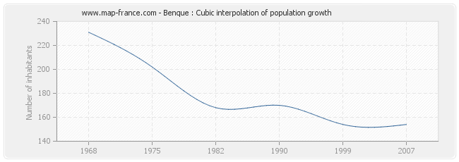 Benque : Cubic interpolation of population growth
