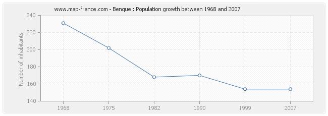 Population Benque