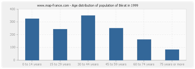 Age distribution of population of Bérat in 1999
