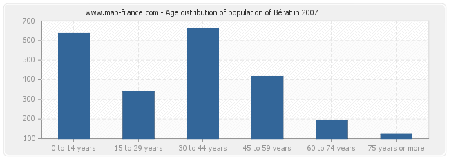 Age distribution of population of Bérat in 2007