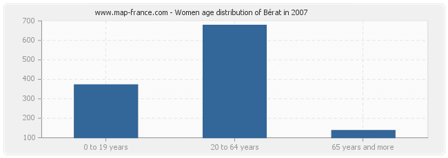 Women age distribution of Bérat in 2007