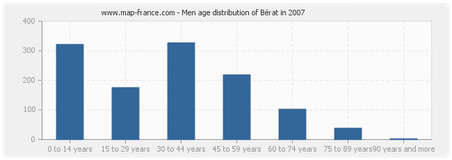 Men age distribution of Bérat in 2007