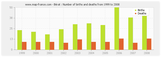 Bérat : Number of births and deaths from 1999 to 2008