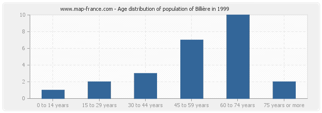 Age distribution of population of Billière in 1999