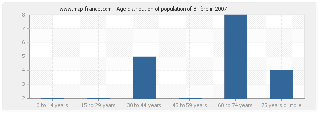 Age distribution of population of Billière in 2007