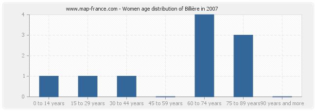 Women age distribution of Billière in 2007