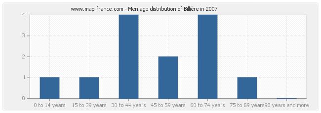 Men age distribution of Billière in 2007