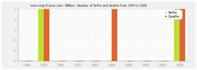 Billière : Number of births and deaths from 1999 to 2008