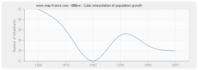 Billière : Cubic interpolation of population growth