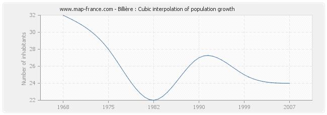 Billière : Cubic interpolation of population growth