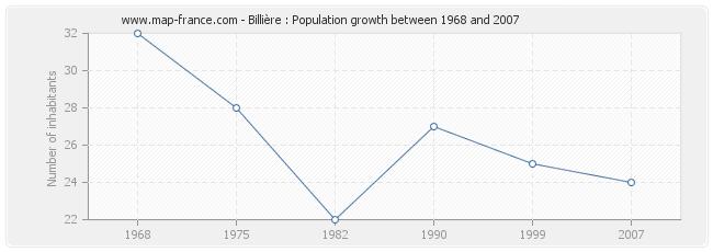 Population Billière
