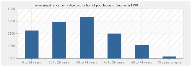 Age distribution of population of Blagnac in 1999