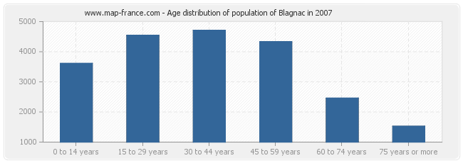 Age distribution of population of Blagnac in 2007