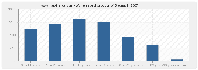 Women age distribution of Blagnac in 2007