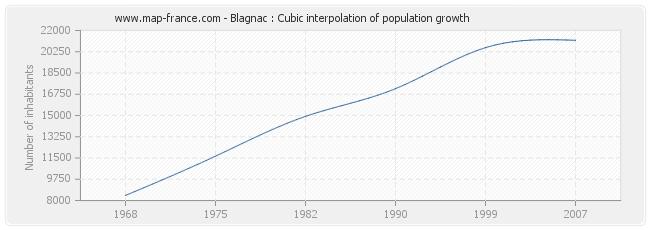Blagnac : Cubic interpolation of population growth