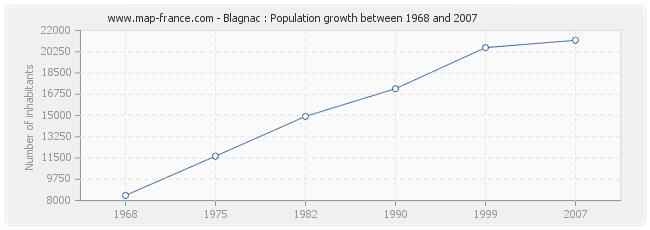 Population Blagnac