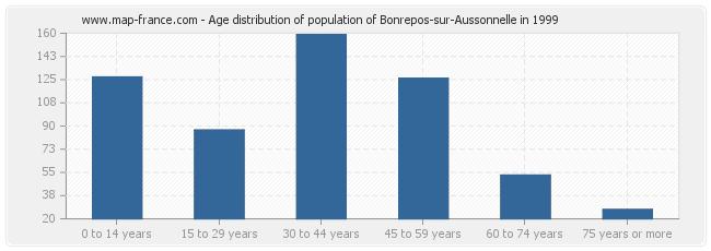 Age distribution of population of Bonrepos-sur-Aussonnelle in 1999