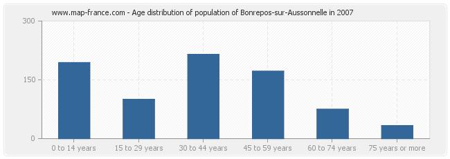 Age distribution of population of Bonrepos-sur-Aussonnelle in 2007