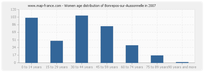 Women age distribution of Bonrepos-sur-Aussonnelle in 2007