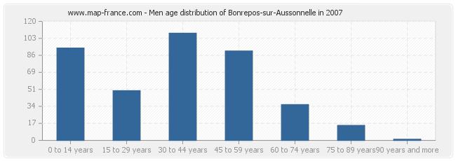 Men age distribution of Bonrepos-sur-Aussonnelle in 2007