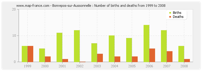 Bonrepos-sur-Aussonnelle : Number of births and deaths from 1999 to 2008