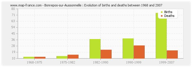Bonrepos-sur-Aussonnelle : Evolution of births and deaths between 1968 and 2007