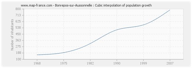 Bonrepos-sur-Aussonnelle : Cubic interpolation of population growth