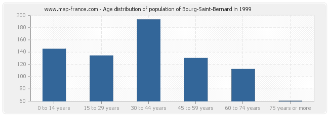 Age distribution of population of Bourg-Saint-Bernard in 1999
