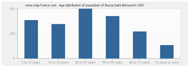 Age distribution of population of Bourg-Saint-Bernard in 2007