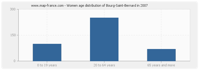 Women age distribution of Bourg-Saint-Bernard in 2007