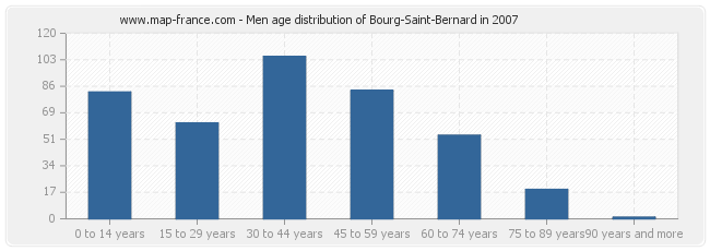 Men age distribution of Bourg-Saint-Bernard in 2007