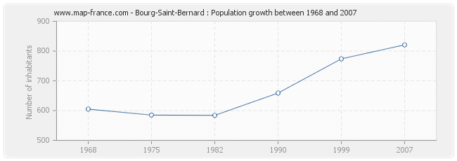 Population Bourg-Saint-Bernard