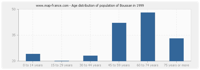 Age distribution of population of Boussan in 1999