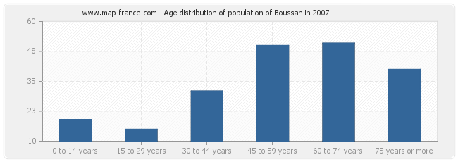 Age distribution of population of Boussan in 2007
