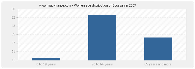 Women age distribution of Boussan in 2007